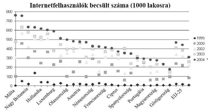 a fogyást fenntartó statisztikák