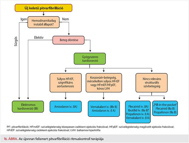 a fogyás hatása a pitvarfibrillációra
