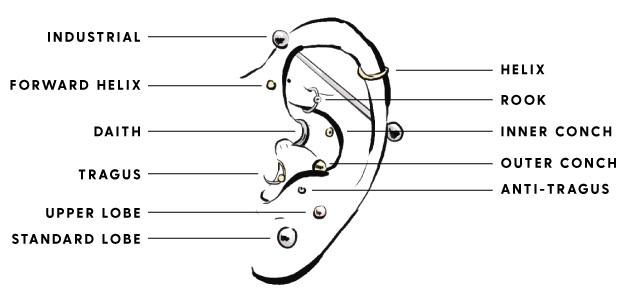 fül piercing fogyáshoz a közelben