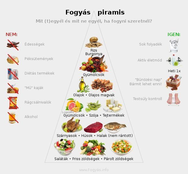 étkezés ideális a fogyáshoz)