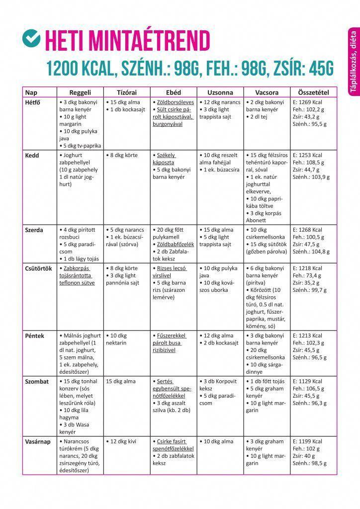 helyes étrend fogyáshoz étvágycsökkentő tabletták