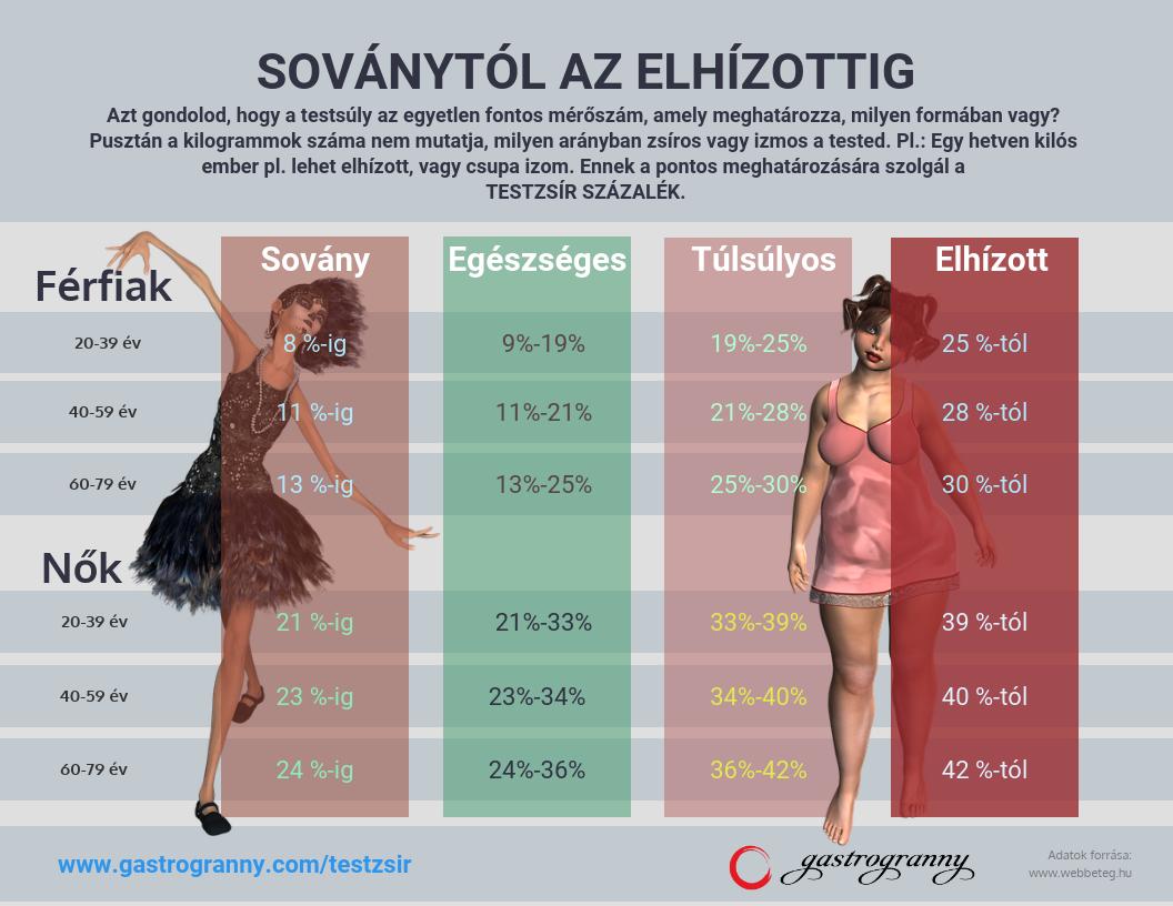 makrotápanyagok százalékos súlycsökkenés)