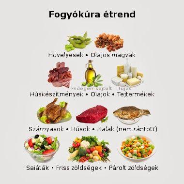 fogyás diéta tippek
