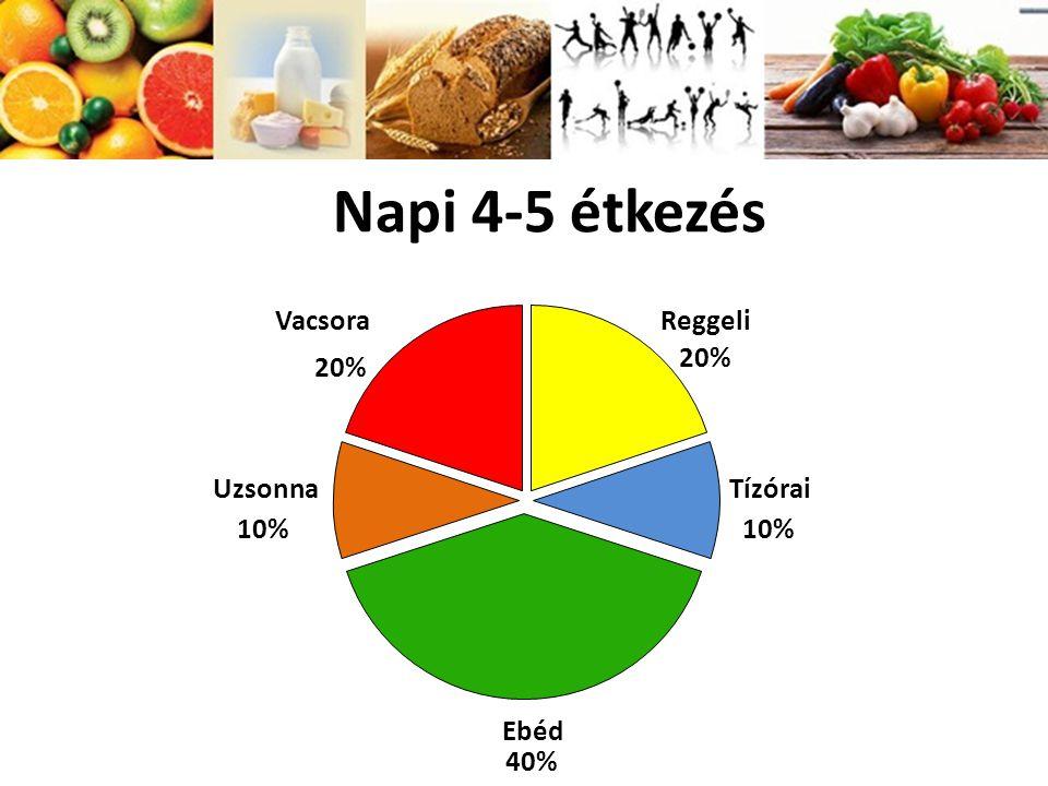 Napi 4 étkezés a fogyáshoz