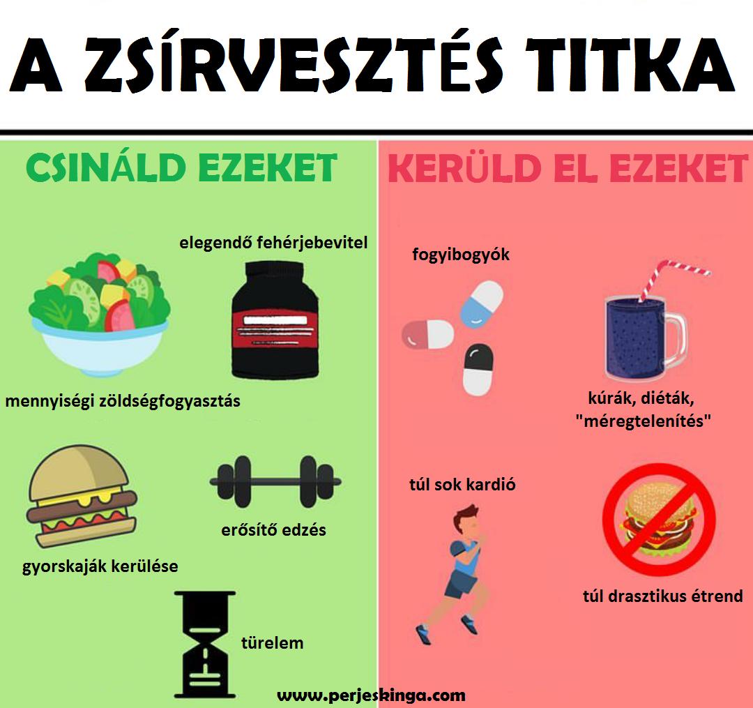 Fogyás vs. zsírvesztés   HIIT edzés